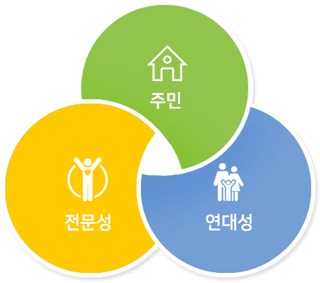 주민, 전문성, 연대성
